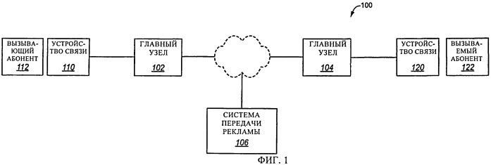 Обеспечение передачи рекламного сообщения вызывающему абоненту до передачи сигнала обратного вызова