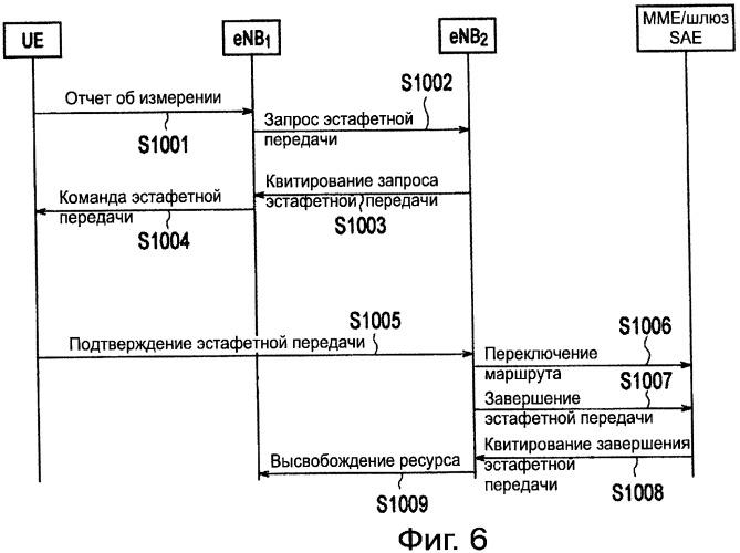Способ мобильной связи, базовая радиостанция и старший узел