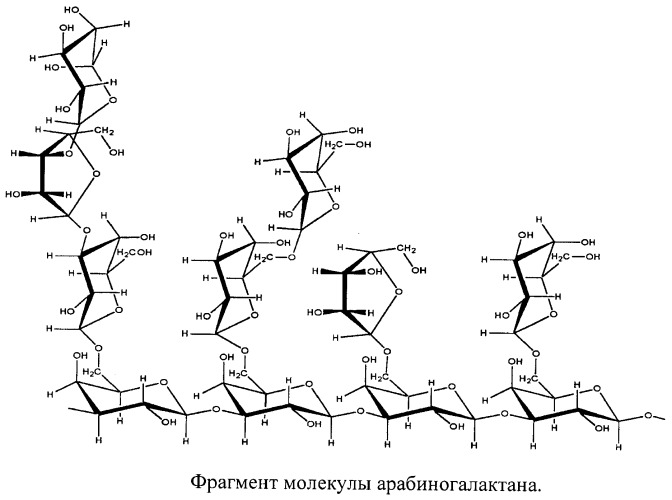 Способ получения противовирусного водорастворимого полимерного комплекса арбидола