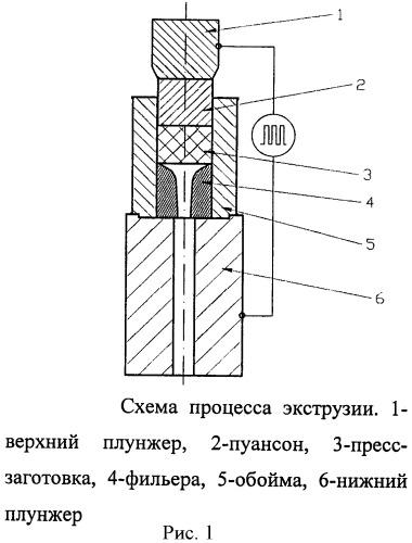 Способ экструзии термоэлектрического материала на основе халькогенидов висмута и сурьмы