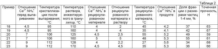 Способ получения гранулированного промышленного азотно-кальциевого удобрения