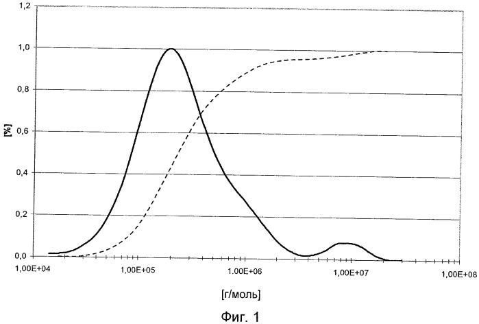 Наноструктурированные полимеры на основе сопряженных диенов