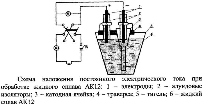 Способ модифицирования алюминиево-кремниевых сплавов