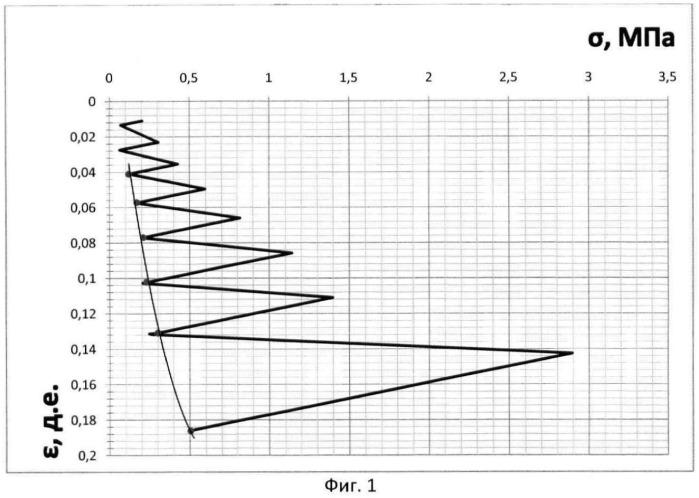 Способ лабораторного определения реологических характеристик грунтов (варианты)