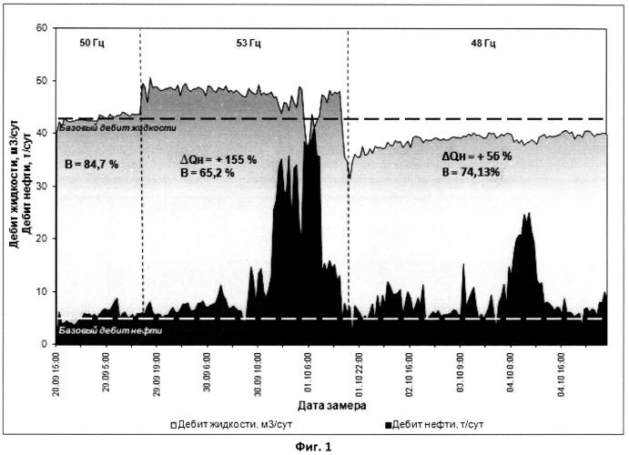 Способ гидродинамических исследований нефтяных скважин, оборудованных электроцентробежными насосами с преобразователем частоты тока