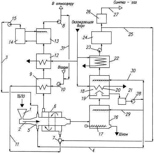 Способ переработки твердых бытовых и промышленных отходов с получением синтез-газа