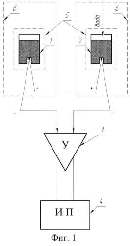 Дифференциальный микрокалориметр и способ измерения тепловыделения