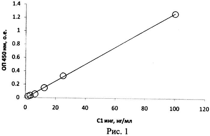 Способ и набор для иммуноферментного определения функциональной активности с1 ингибитора по способности связываться с igal-протеазой