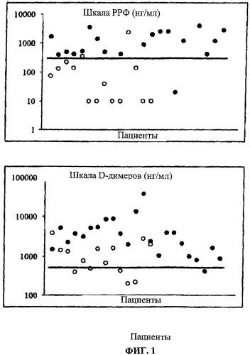 Диагностика тромбоэмболических заболеваний вен путем определения содержания d-димеров и растворимого фибрина