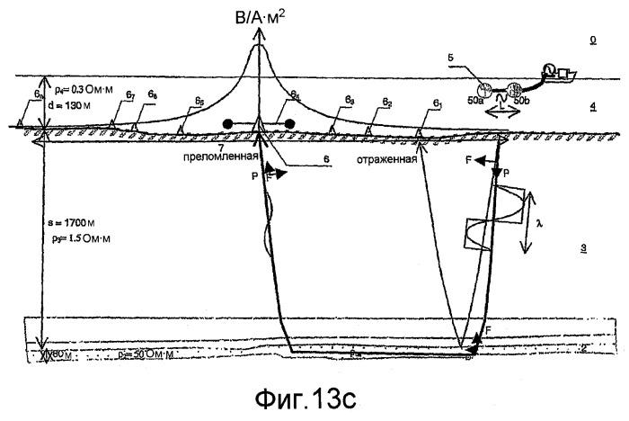 Электромагнитный способ на мелководье с использованием управляемого источника