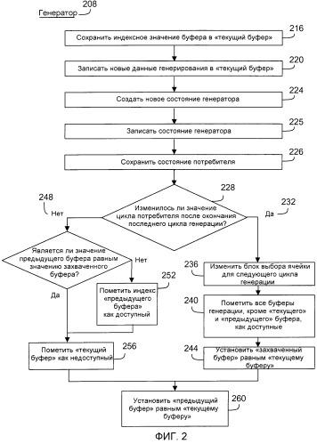 Способы и системы обмена данными