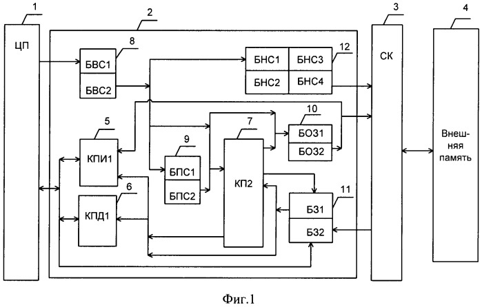 Подсистема памяти ядра микропроцессора