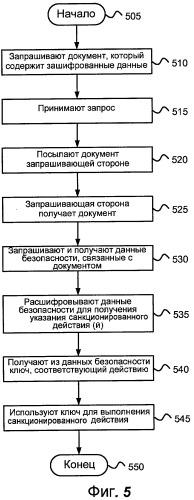 Криптографическое управление доступом к документам