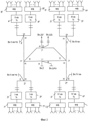 Фазовый способ управления режимами работы фазированной антенной решетки (фар)