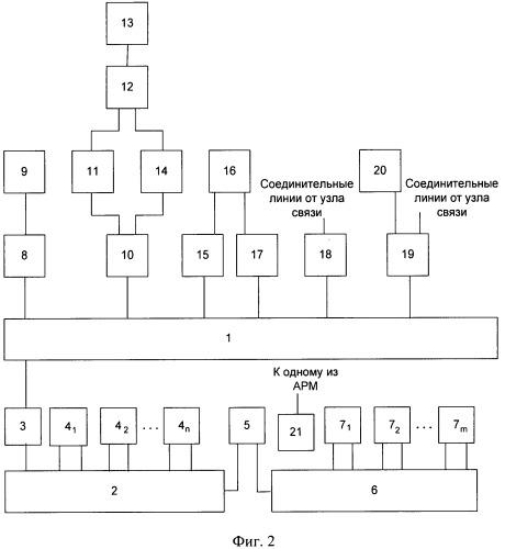 Комплекс средств связи и управления для мобильного применения