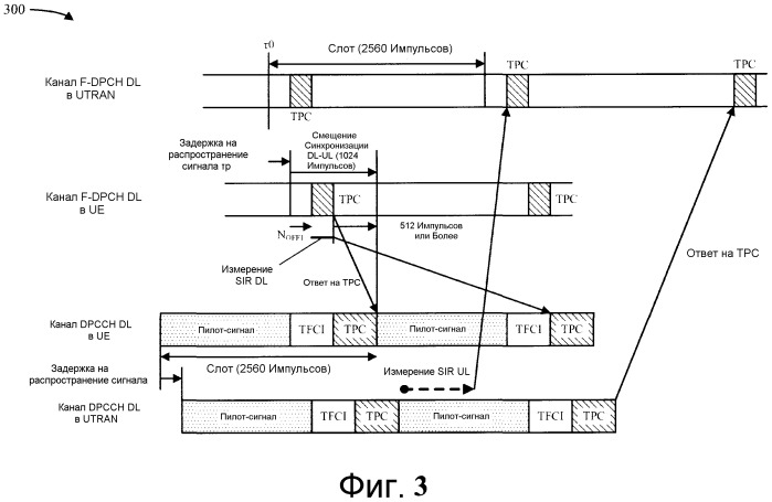 Система и способ обработки команд управления мощностью в системе беспроводной связи