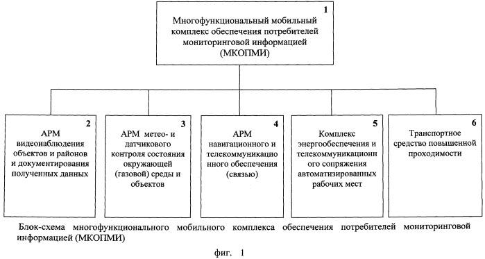 Многофункциональный мобильный комплекс обеспечения потребителей мониторинговой информацией (мкопми)
