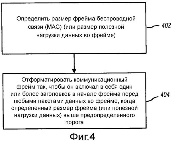 Способы и устройство для форматирования заголовков в коммуникационном фрейме