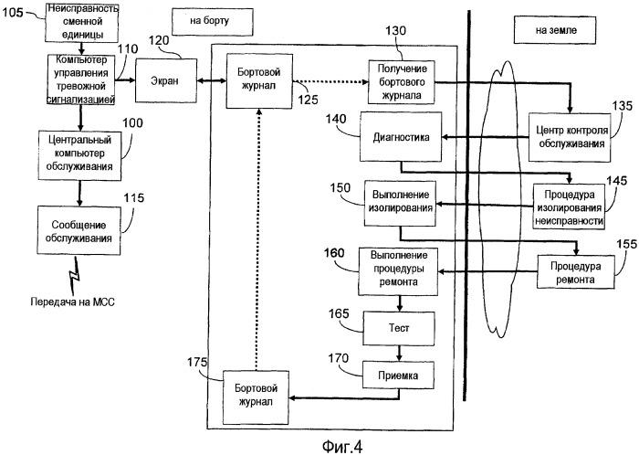 Способ и устройство обслуживания в летательном аппарате