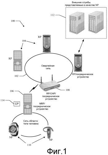 Способы и устройство для оптимального участия устройств одноранговой оверлейной сети