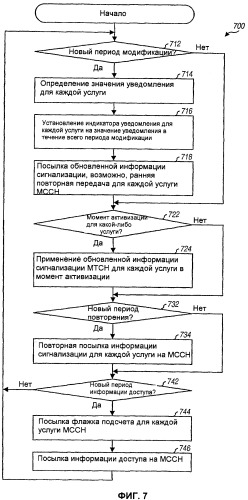 Передача информации сигнализации для услуг широковещательной и групповой передачи