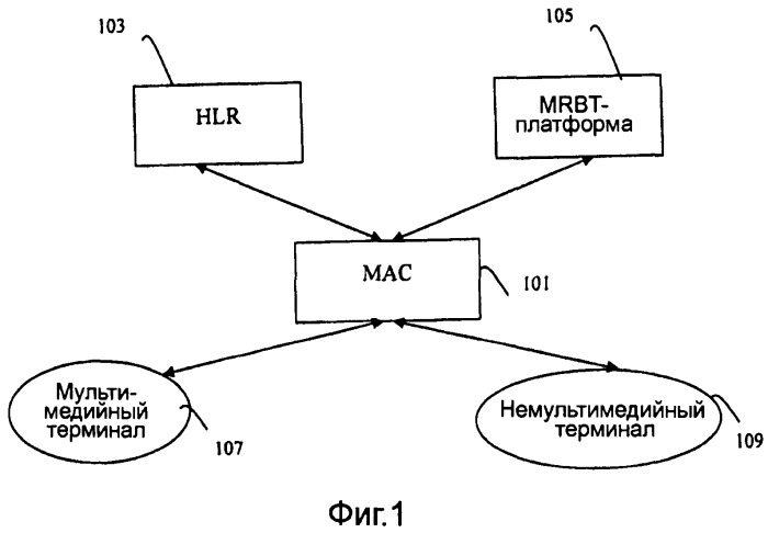 Способ, устройство и система для реализации мультимедийного сигнала ожидания ответа