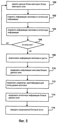 Многоуровневая структура кодированного битового потока