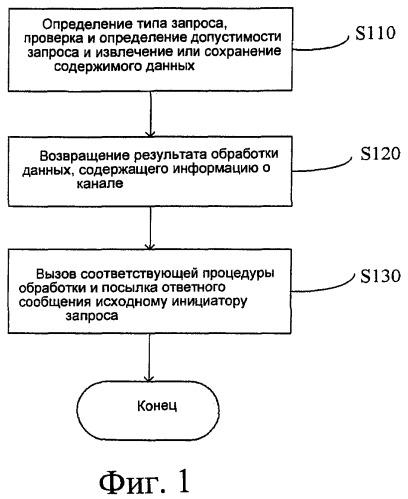 Способ и устройство для обработки многоканальных запросов в платформе управления услугами