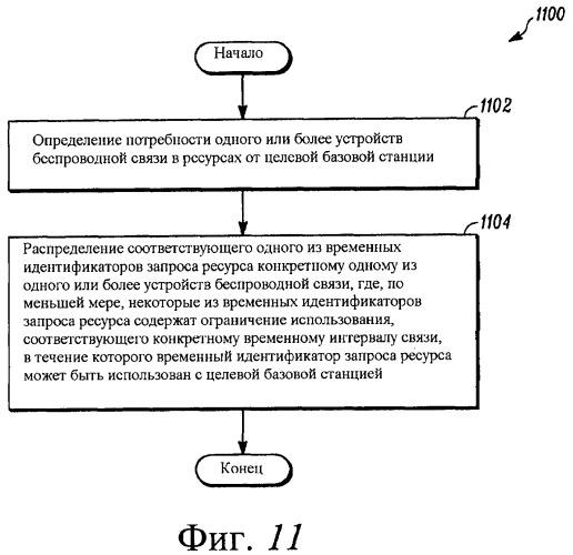 Способ для распределения временного идентификатора запроса ресурсов для доступа к целевой базовой станции