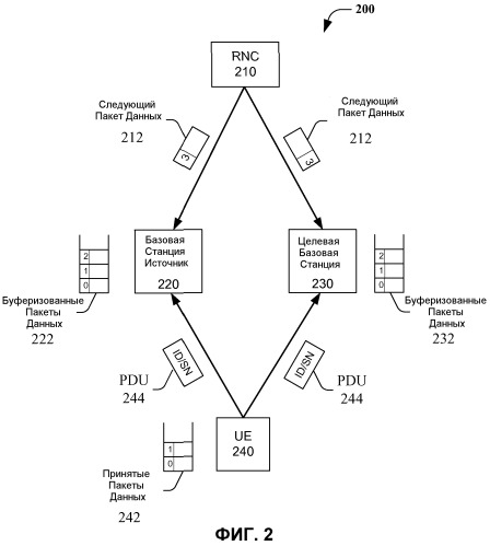 Способ и устройство для быстрого переключения сот, основанного на управлении доступом к среде передачи, применительно к технологии высокоскоростного пакетного доступа