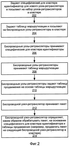 Управление беспроводными узлами-ретрансляторами с использованием таблицы маршрутизации