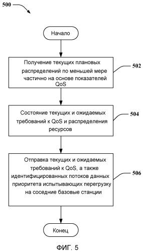 Механизмы обмена информацией о помехах между точками доступа для достижения целевого качества обслуживания сети в системах беспроводной сотовой связи