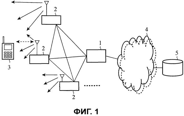 Способ связи, базовая станция, система связи и мобильный терминал