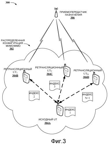 Индексирование ретрансляционных антенн для связи посредством совместно используемых антенн