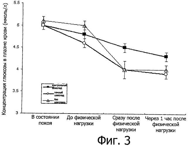 Сокращение ущерба от окислительного стресса в процессе и после физической нагрузки