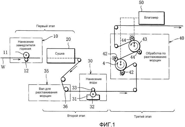 Способ и устройство для изготовления оберточной бумаги для сигарет
