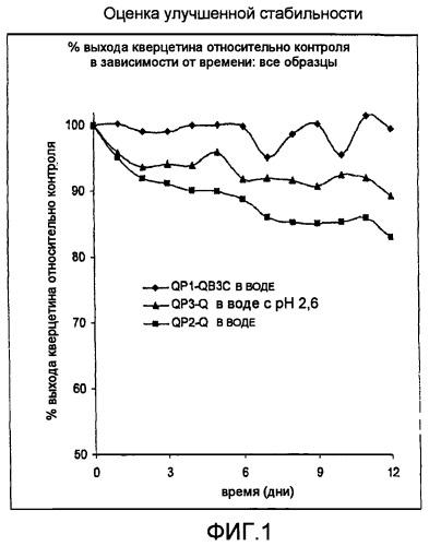 Способ стабилизации кверцетина