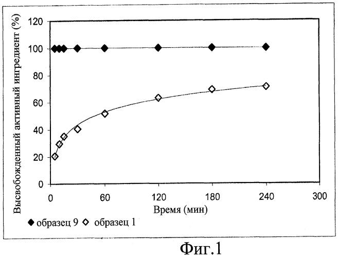 Композиции на основе биосовместимых микрочастиц альгиновой кислоты, предназначенные для регулируемого высвобождения активных ингредиентов при внутривенном введении