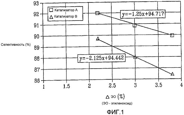 Способ получения олефиноксида
