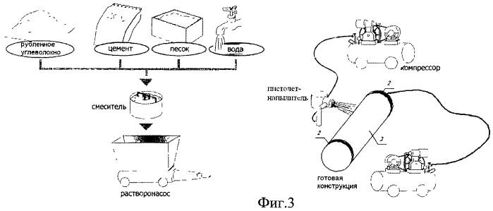 Способ изготовления углеродотрубобетонной конструкции