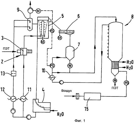 Способ получения гранул сложного полиэфира с низкой степенью гидролиза из высоковязких расплавов сложного полиэфира и устройство для получения гранул сложного полиэфира