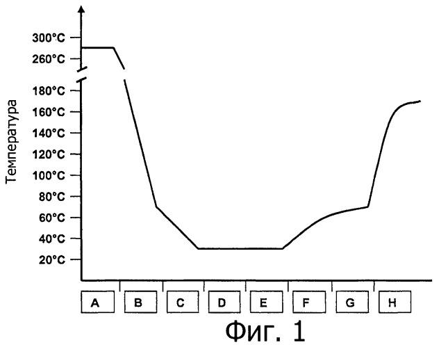 Способ кристаллизации кристаллизуемых полимеров с высокой склонностью к склеиванию