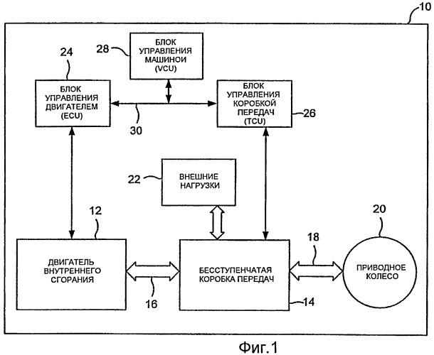 Рабочая машина с бесступенчатой коробкой передач, мощность которой автоматически регулируется в зависимости от нагрузки двигателя