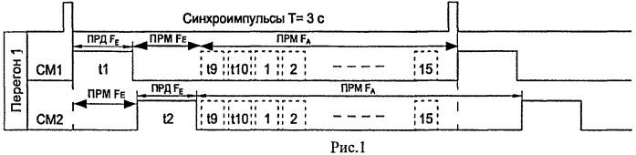 Способ и устройство обмена информацией по радиоканалу между поездным локомотивом и стационарным пунктом