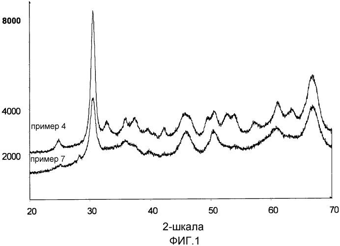 Композиция на основе оксида циркония, оксида титана или смешанного оксида циркония и титана, нанесенная на носитель из оксида алюминия или оксигидроксида алюминия, способы ее получения и ее применение в качестве катализатора