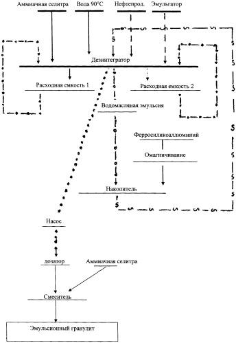 Способ приготовления эмульсионного гранулита