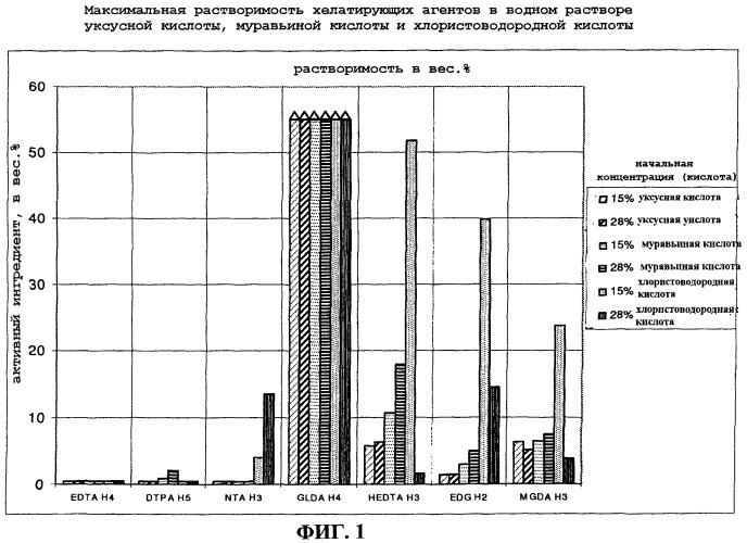 Кислотный водный раствор, содержащий хелатирующий агент, и его применение
