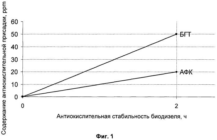 Композиция антиокислительной присадки, ее раствор и способ повышения стабильности биодизельного топлива при хранении (варианты)