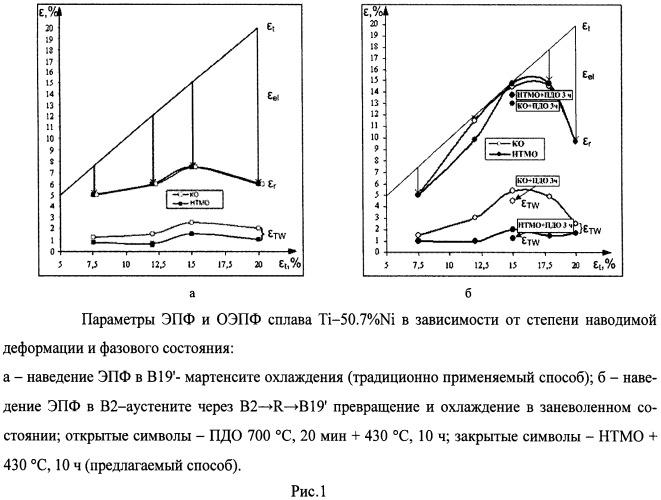 Способ обработки сплавов титан-никель с содержанием никеля 49-51 ат.% с эффектом памяти формы и обратимым эффектом памяти формы (варианты)