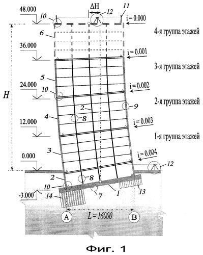 Способ строительства и анализа напряженно-деформированного состояния зданий, сооружений и других протяженных по вертикали объектов на неравномерно сжимаемых грунтах